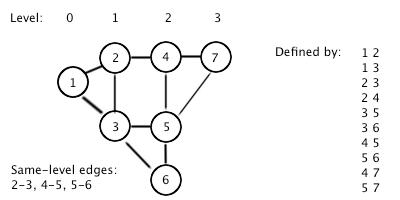 graph of sample input